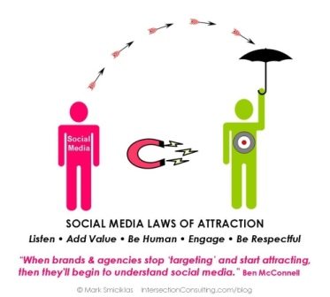 A diagram for using social media for your wedding business