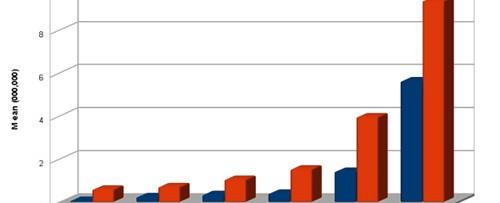 Page rank graph