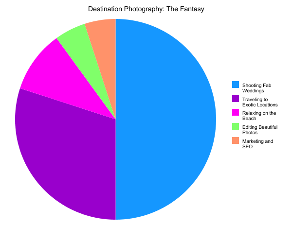 Destination Pie Chart