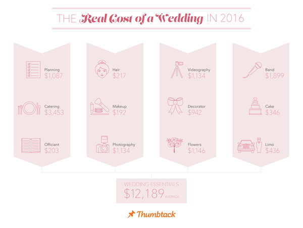 Real Cost of a Wedding in 2016 - Thumbtack Wedding Trends Report